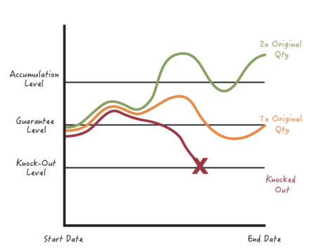 1-Time Double-Up Feature chart