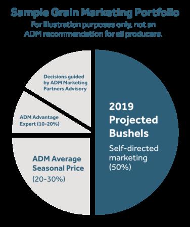 Take Control of Your 2019 Grain Marketing - ADM Advantage